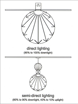 Light Distributions